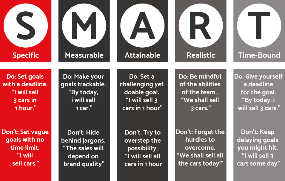 smart goals stand for