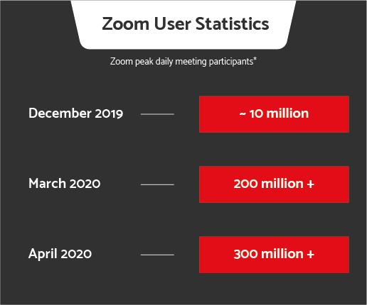 zoom meeting statistics