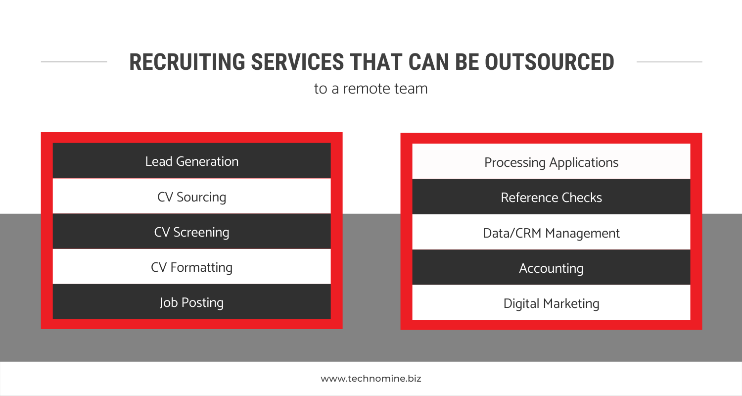 Top Recruitment Process Outsourcing (RPO) Companies provides lead generation, cv sourcing, cv screening, cv formatting, job posting, Processing Applications, Reference Checks, Data/CRM Management , Accounting and Digital marketing.