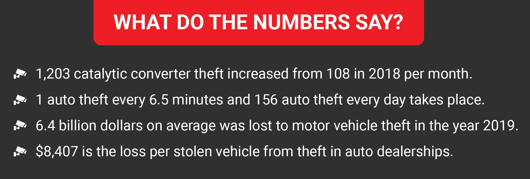 2021 Vehicle Theft Statistics