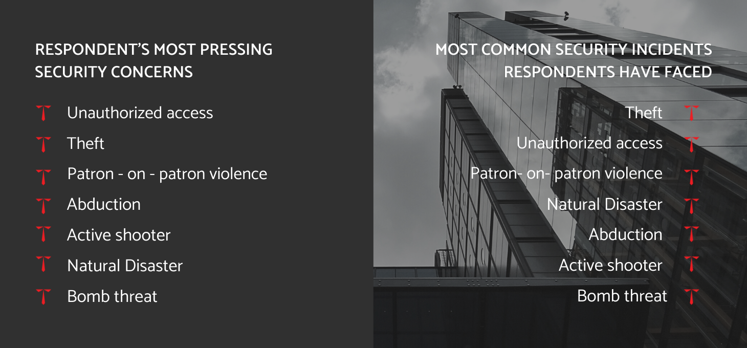 most pressing security concerns for residential